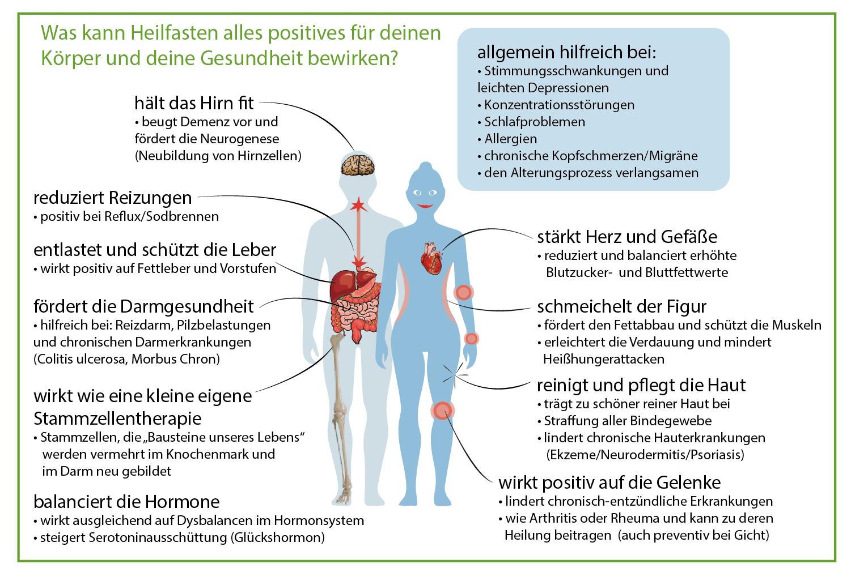 Heilfasten nach Buchinger - positive Auswirkungen auf Körper und Gesundheit
